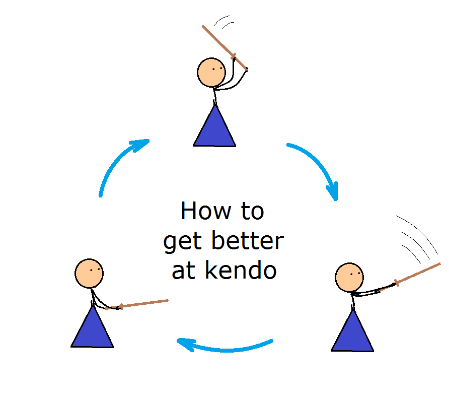 How to get better at kendo